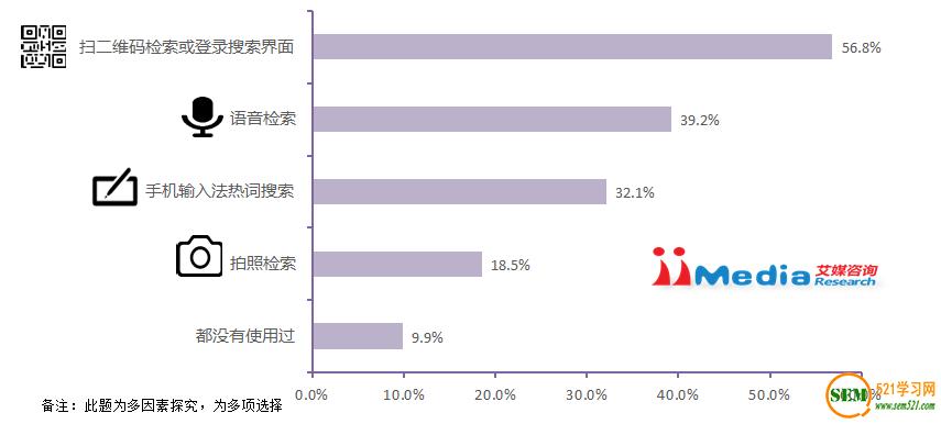 艾媒咨询:2015Q3中国手机搜索市场研究报告