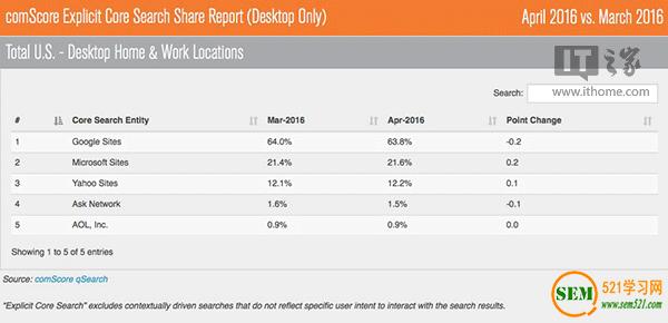 美国4月搜索引擎战果:必应环比增0.2%,谷歌跌0.2%